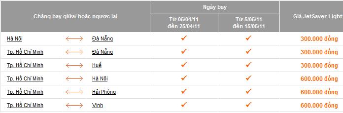Bảng giá khuyến mại mừng năm mới của Jetstar.