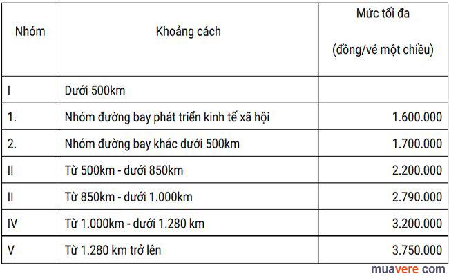 Khung trần vé máy bay mới nhất theo công văn số 5010 do Cục trưởng Cục Hàng không Việt Nam Lại Xuân Thanh có hiệu lực từ 1/10/2015.