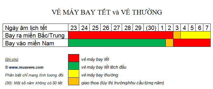 ve-may-bay-tet-vs-ve-may-bay-thuong